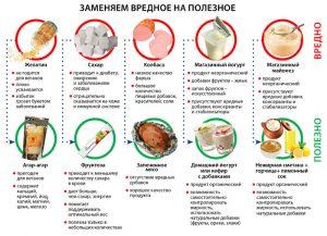 Таблица продуктов, которые можно и нельзя при экземе