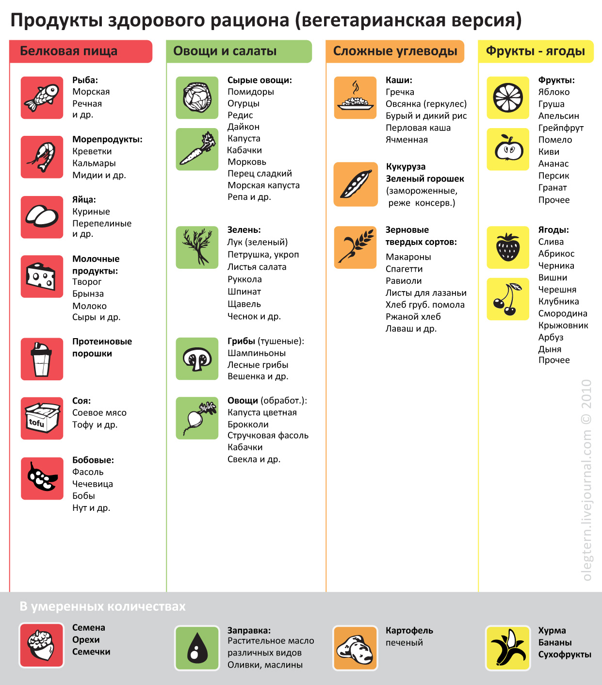Что можно есть при псориазе список разрешенных продуктов